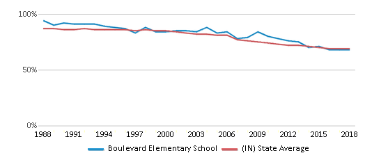 This chart display the percentage of White students in Boulevard Elementary School and the percentage of White public school students in Indiana by year, with the latest 2017-18 school year data.