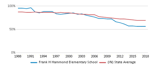 This chart display the percentage of White students in Frank H Hammond Elementary School and the percentage of White public school students in Indiana by year, with the latest 2017-18 school year data.
