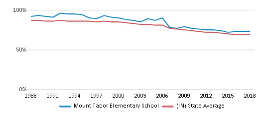 This chart display the percentage of White students in Mount Tabor Elementary School and the percentage of White public school students in Indiana by year, with the latest 2017-18 school year data.