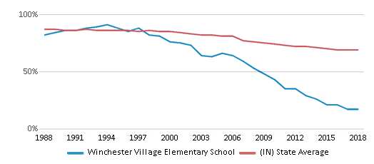 This chart display the percentage of White students in Winchester Village Elementary School and the percentage of White public school students in Indiana by year, with the latest 2017-18 school year data.