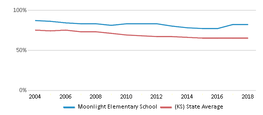 This chart display the percentage of White students in Moonlight Elementary School and the percentage of White public school students in Kansas by year, with the latest 2017-18 school year data.
