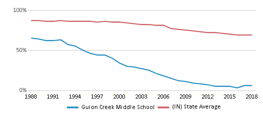 This chart display the percentage of White students in Guion Creek Middle School and the percentage of White public school students in Indiana by year, with the latest 2017-18 school year data.
