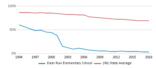 This chart display the percentage of White students in Deer Run Elementary School and the percentage of White public school students in Indiana by year, with the latest 2017-18 school year data.
