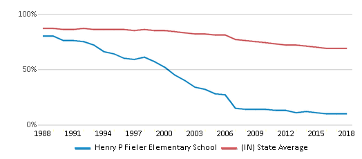 This chart display the percentage of White students in Henry P Fieler Elementary School and the percentage of White public school students in Indiana by year, with the latest 2017-18 school year data.