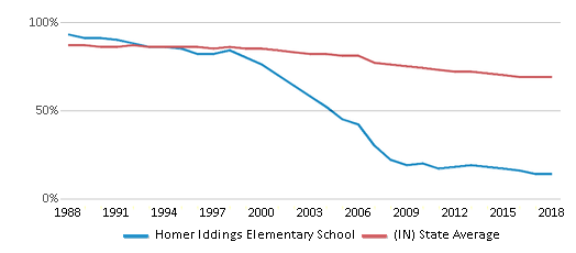 This chart display the percentage of White students in Homer Iddings Elementary School and the percentage of White public school students in Indiana by year, with the latest 2017-18 school year data.