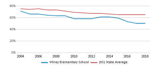 This chart display the percentage of White students in Wiley Elementary School and the percentage of White public school students in Kansas by year, with the latest 2017-18 school year data.