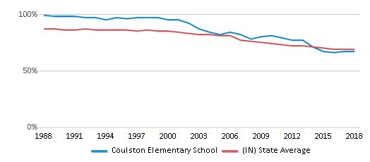 This chart display the percentage of White students in Coulston Elementary School and the percentage of White public school students in Indiana by year, with the latest 2017-18 school year data.