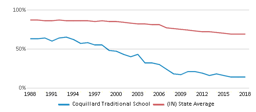 This chart display the percentage of White students in Coquillard Traditional School and the percentage of White public school students in Indiana by year, with the latest 2017-18 school year data.