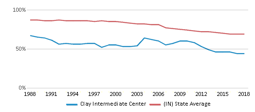 This chart display the percentage of White students in Clay Intermediate Center and the percentage of White public school students in Indiana by year, with the latest 2017-18 school year data.