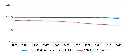 This chart display the percentage of White students in Forest Park Junior Senior High School and the percentage of White public school students in Indiana by year, with the latest 2017-18 school year data.