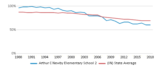 This chart display the percentage of White students in Arthur C Newby Elementary School 2 and the percentage of White public school students in Indiana by year, with the latest 2017-18 school year data.