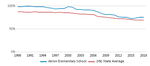 This chart display the percentage of White students in Akron Elementary School and the percentage of White public school students in Indiana by year, with the latest 2017-18 school year data.