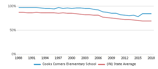 This chart display the percentage of White students in Cooks Corners Elementary School and the percentage of White public school students in Indiana by year, with the latest 2017-18 school year data.