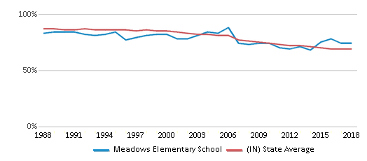 This chart display the percentage of White students in Meadows Elementary School and the percentage of White public school students in Indiana by year, with the latest 2017-18 school year data.