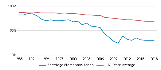 This chart display the percentage of White students in Eastridge Elementary School and the percentage of White public school students in Indiana by year, with the latest 2017-18 school year data.