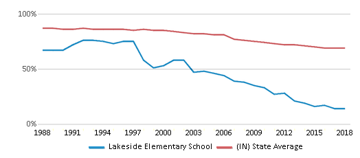 This chart display the percentage of White students in Lakeside Elementary School and the percentage of White public school students in Indiana by year, with the latest 2017-18 school year data.