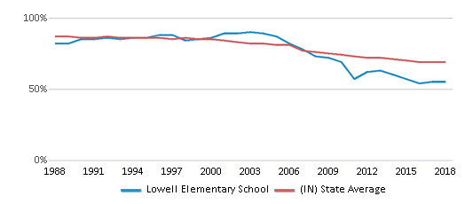 This chart display the percentage of White students in Lowell Elementary School and the percentage of White public school students in Indiana by year, with the latest 2017-18 school year data.