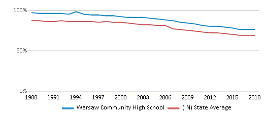 This chart display the percentage of White students in Warsaw Community High School and the percentage of White public school students in Indiana by year, with the latest 2017-18 school year data.