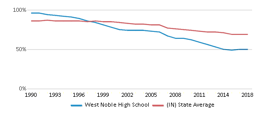 This chart display the percentage of White students in West Noble High School and the percentage of White public school students in Indiana by year, with the latest 2017-18 school year data.