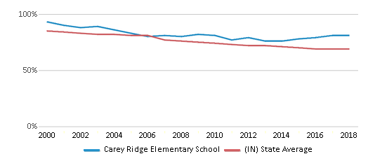 This chart display the percentage of White students in Carey Ridge Elementary School and the percentage of White public school students in Indiana by year, with the latest 2017-18 school year data.