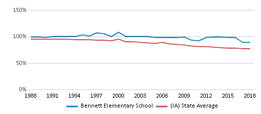 This chart display the percentage of White students in Bennett Elementary School and the percentage of White public school students in Iowa by year, with the latest 2017-18 school year data.