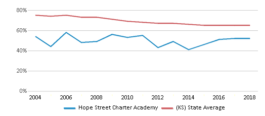 This chart display the percentage of White students in Hope Street Charter Academy and the percentage of White public school students in Kansas by year, with the latest 2017-18 school year data.