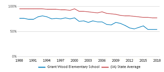 This chart display the percentage of White students in Grant Wood Elementary School and the percentage of White public school students in Iowa by year, with the latest 2017-18 school year data.