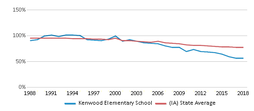 This chart display the percentage of White students in Kenwood Elementary School and the percentage of White public school students in Iowa by year, with the latest 2017-18 school year data.