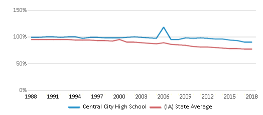 This chart display the percentage of White students in Central City High School and the percentage of White public school students in Iowa by year, with the latest 2017-18 school year data.