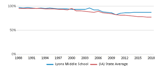 This chart display the percentage of White students in Lyons Middle School and the percentage of White public school students in Iowa by year, with the latest 2017-18 school year data.