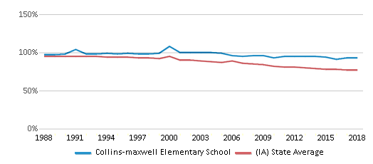 This chart display the percentage of White students in Collins-maxwell Elementary School and the percentage of White public school students in Iowa by year, with the latest 2017-18 school year data.