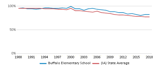 This chart display the percentage of White students in Buffalo Elementary School and the percentage of White public school students in Iowa by year, with the latest 2017-18 school year data.