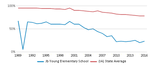This chart display the percentage of White students in Jb Young Elementary School and the percentage of White public school students in Iowa by year, with the latest 2015-16 school year data.