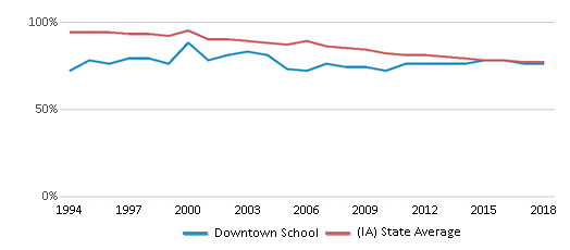This chart display the percentage of White students in Downtown School and the percentage of White public school students in Iowa by year, with the latest 2017-18 school year data.