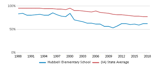 This chart display the percentage of White students in Hubbell Elementary School and the percentage of White public school students in Iowa by year, with the latest 2017-18 school year data.