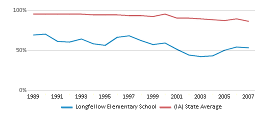This chart display the percentage of White students in Longfellow Elementary School and the percentage of White public school students in Iowa by year, with the latest 2006-07 school year data.