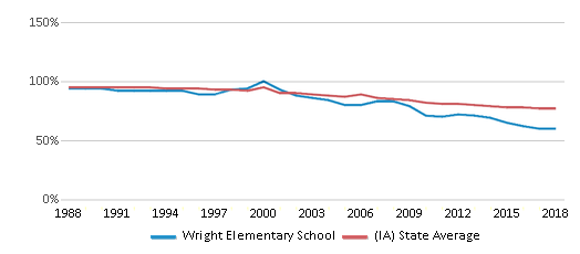This chart display the percentage of White students in Wright Elementary School and the percentage of White public school students in Iowa by year, with the latest 2017-18 school year data.