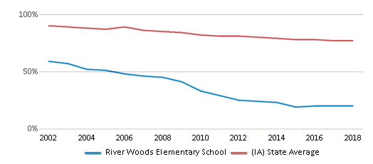 This chart display the percentage of White students in River Woods Elementary School and the percentage of White public school students in Iowa by year, with the latest 2017-18 school year data.