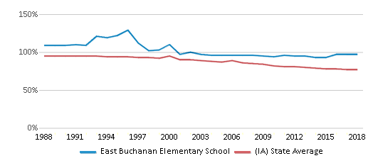 This chart display the percentage of White students in East Buchanan Elementary School and the percentage of White public school students in Iowa by year, with the latest 2017-18 school year data.