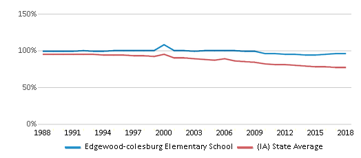 This chart display the percentage of White students in Edgewood-colesburg Elementary School and the percentage of White public school students in Iowa by year, with the latest 2017-18 school year data.