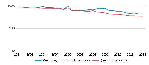 This chart display the percentage of White students in Washington Elementary School and the percentage of White public school students in Iowa by year, with the latest 2017-18 school year data.