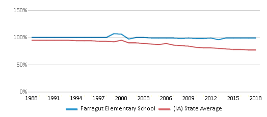 This chart display the percentage of White students in Farragut Elementary School and the percentage of White public school students in Iowa by year, with the latest 2017-18 school year data.