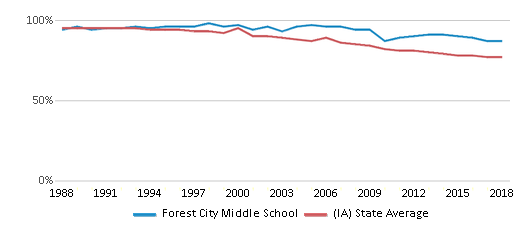 This chart display the percentage of White students in Forest City Middle School and the percentage of White public school students in Iowa by year, with the latest 2017-18 school year data.
