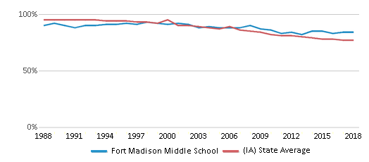 This chart display the percentage of White students in Fort Madison Middle School and the percentage of White public school students in Iowa by year, with the latest 2017-18 school year data.