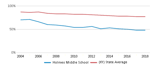 This chart display the percentage of White students in Holmes Middle School and the percentage of White public school students in Kentucky by year, with the latest 2017-18 school year data.
