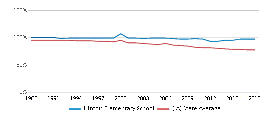 This chart display the percentage of White students in Hinton Elementary School and the percentage of White public school students in Iowa by year, with the latest 2017-18 school year data.