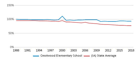This chart display the percentage of White students in Crestwood Elementary School and the percentage of White public school students in Iowa by year, with the latest 2017-18 school year data.