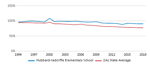 This chart display the percentage of White students in Hubbard-radcliffe Elementary School and the percentage of White public school students in Iowa by year, with the latest 2017-18 school year data.