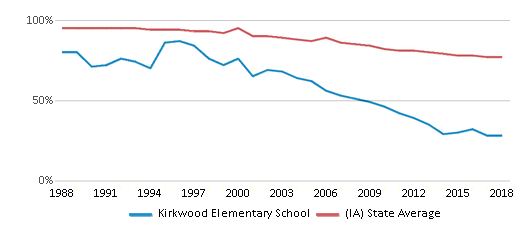 This chart display the percentage of White students in Kirkwood Elementary School and the percentage of White public school students in Iowa by year, with the latest 2017-18 school year data.