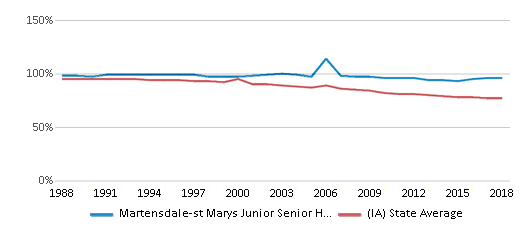 This chart display the percentage of White students in Martensdale-st Marys Junior Senior High School and the percentage of White public school students in Iowa by year, with the latest 2017-18 school year data.